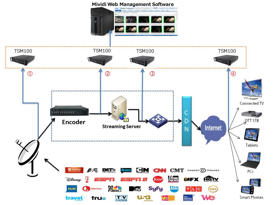 Encompass Uses Mividi Solution For Monitoring Iptv Quality