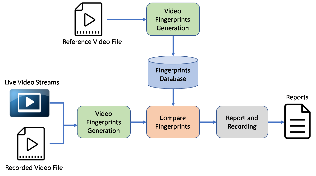 Video content recognition and ad monitoring system acr100 tool for monitoring ad insertion ccuart Image collections