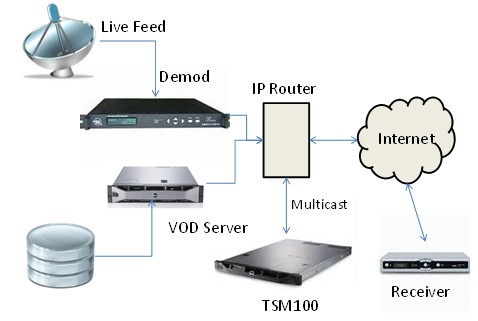 IPTV Monitoring Solution