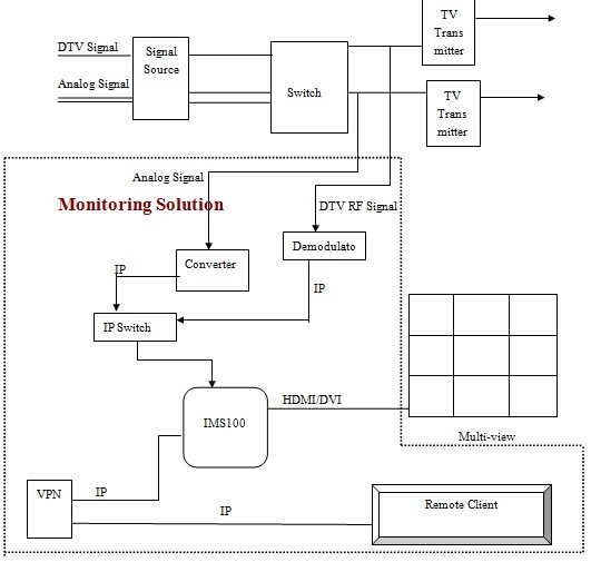 multiviewer monitoring solution for tv brodcast rh mividi com IP Converter Calculator Power Converter